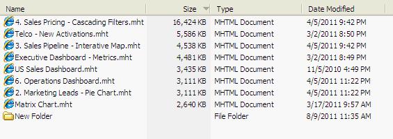 IBM Cognos Active Report - Management Dashboards