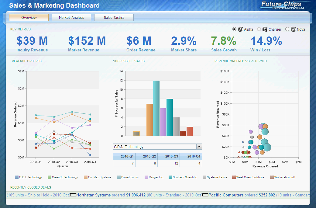IBM Cognos Active Report