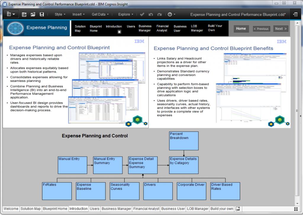 Cognos Blueprint