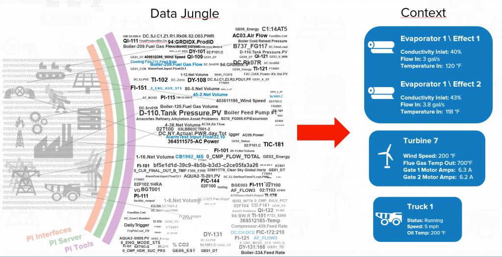 Sensor data context