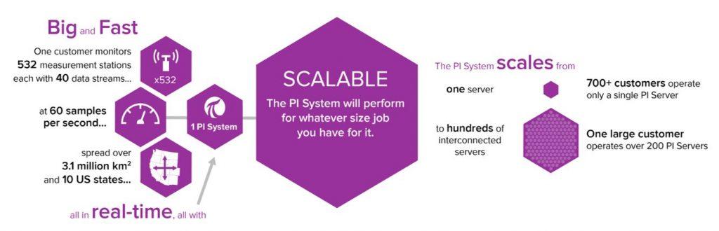 OSIsoft PI System